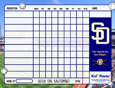 Behavior Chart: San Diego Padres